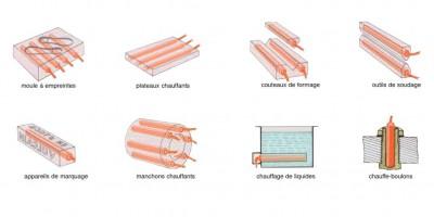 Applications cartouches chauffantes électriques chauffage de liquides solides