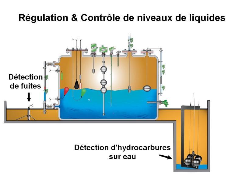 Contrôle de niveaux de liquides, contrôleurs de niveaux, détection de fuites de liquide
