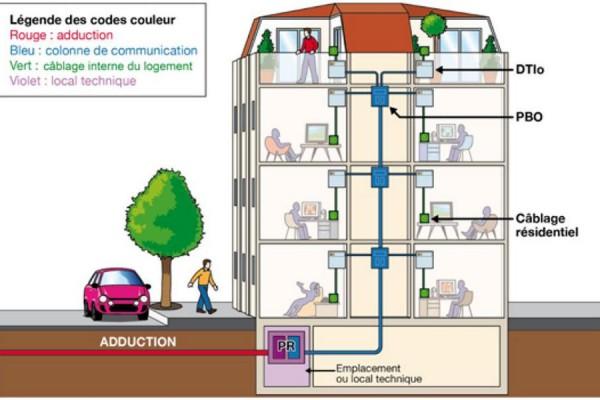 FTTH (Fiber To The Home) réseaux informatiques - EICSO Distribution