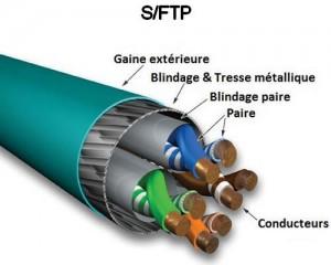 S/FTP Câbles cuivre avec gaine extérieure blindage général avec tresse métallique et blindage par paires pour câblage informatique - Réseaux Informatiques- EICSO Distribution