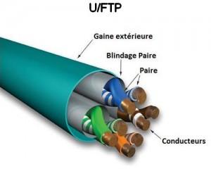 U/FTP Câbles cuivre avec gaine extérieure et blindage par paires pour câblage informatique - Réseaux Informatiques - EICSO Distribution
