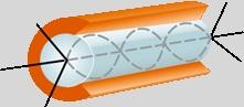 Fibre optique multimode Diamètre de l'âme : 50, 62,5 ou 100 μm; Diamètre de gaine : 125 μm.