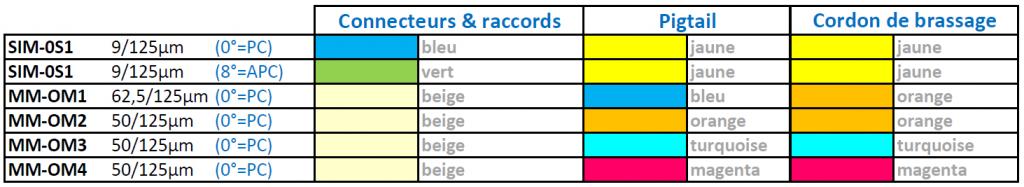 Code couleurs Jarretières Optiques pour câblage informatique - Réseaux Informatiques - EICSO Distribution