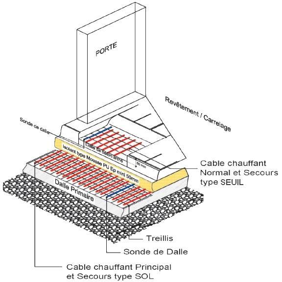 Explication trames chauffantes Trame chauffante, câble chauffant, chauffage sol