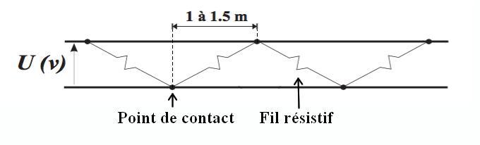 Principe câble chauffant puissance constante - EICSO Distribution